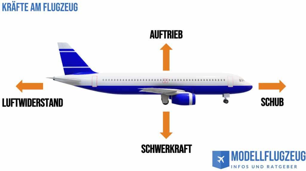Kräfte am Modellflugzeug