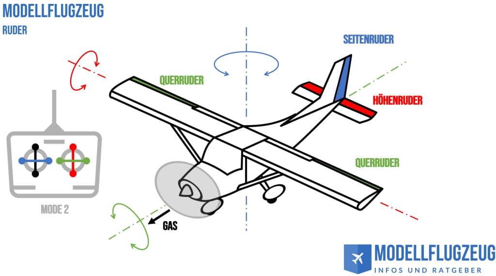 Modellflugzeug Ruderfunktionen