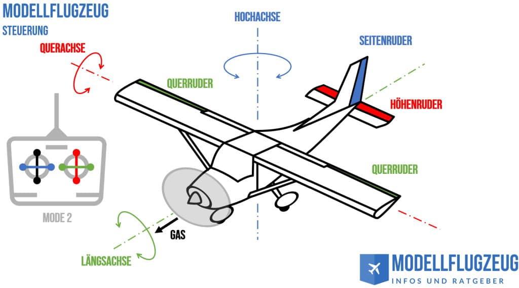 Modellfliegen Lernen - Die Steuerung mit Mode2
