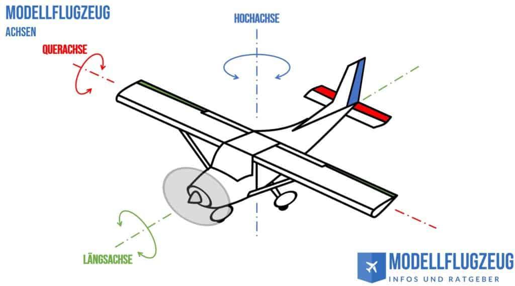 Modellflugzeug Achsen