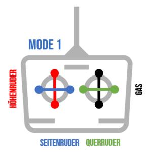 Fernsteuerung Mode1