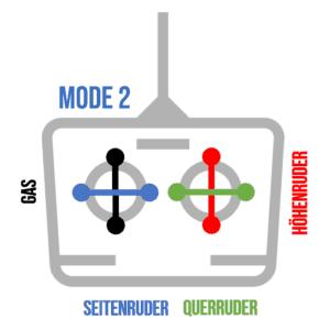 Fernsteuerung Mode 2