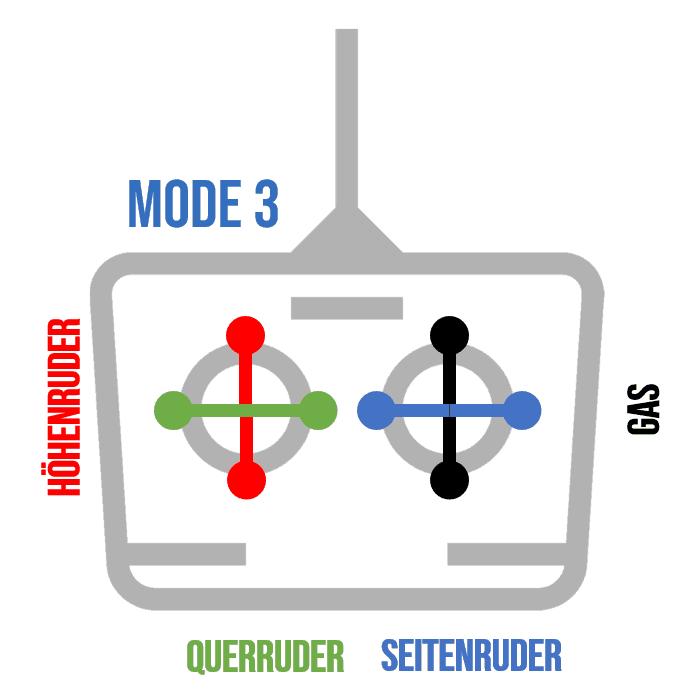 Fernsteuerung Mode3