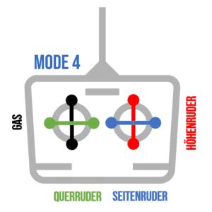 Fernsteuerung Mode4